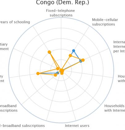 Un peu plus de 4,544,013 de Congolais sont connectés à Internet.